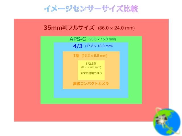 イメージセンサーサイズ比較