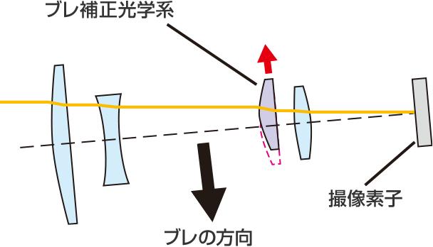 レンズ内手ブレ補正機構の図