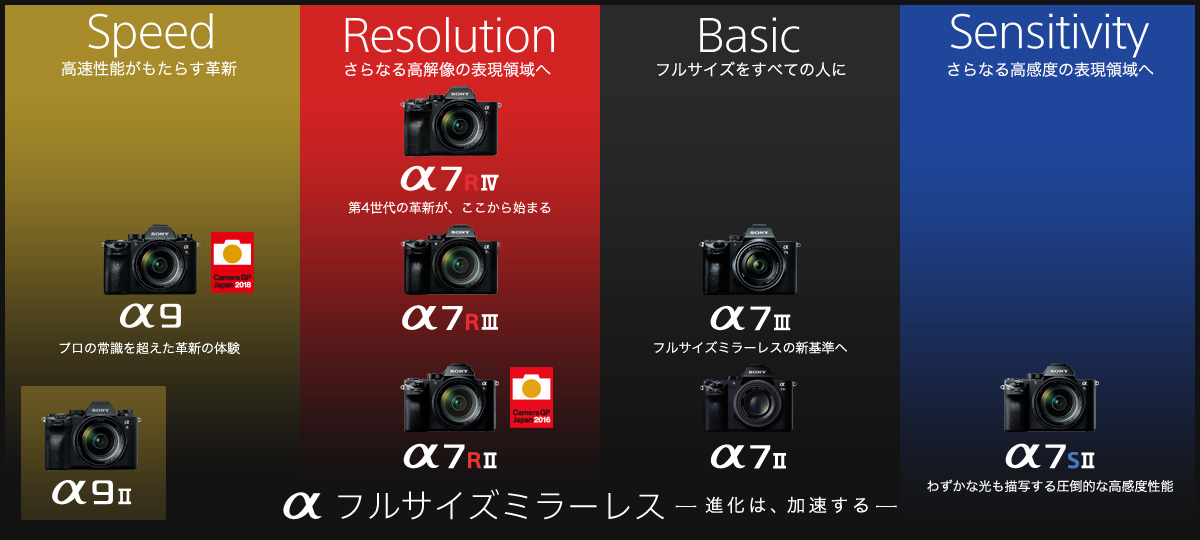 ソニーαシリーズのラインアップの画像